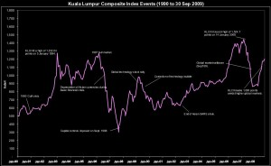 KLCI Chart since December 1990 till 31st October 2009